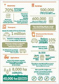 Climate change infographic page